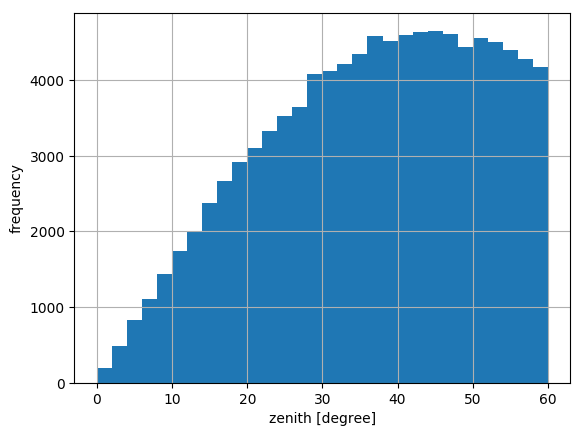 plots/zenith_distribution.png