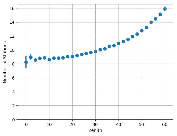 plots/stations_vs_zenith.png