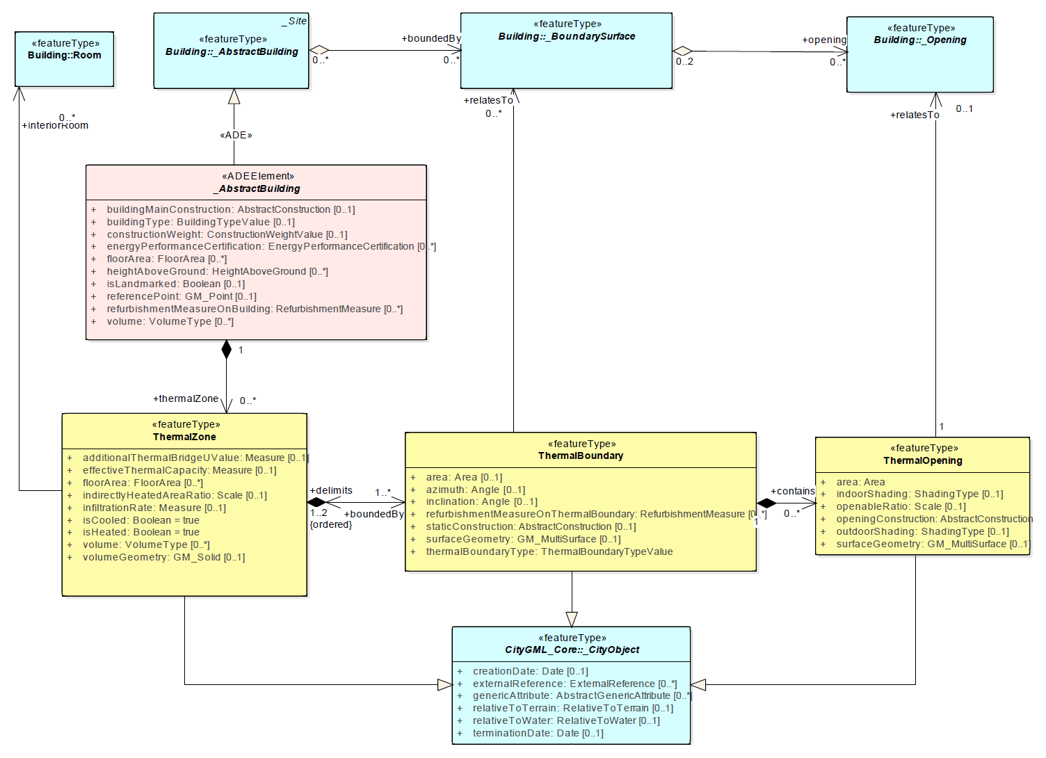 doc/guidelines/fig/BuildingPhysics_onlyFeature.png