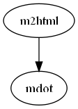 applications/HTMLhelp/ExternalPackages/m2html/doc/m2html/graph.png