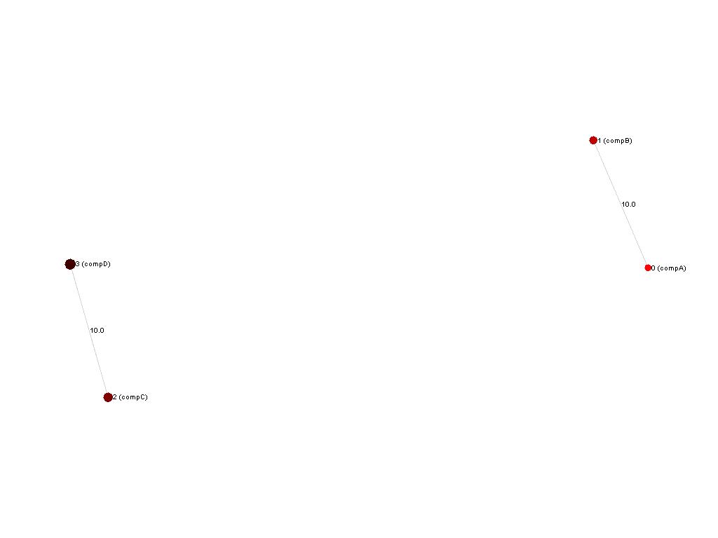 src/test/resources/clustering/test-images/clustering.unambiguousCluster/MarkovClusteringAlgorithm.png